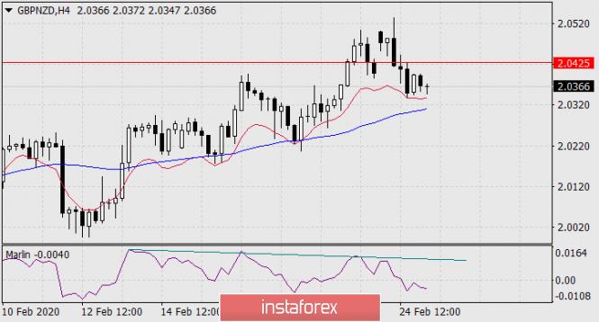 Exchange Rates 25.02.2020 analysis