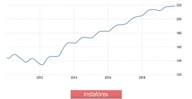 Exchange Rates 26.02.2020 analysis
