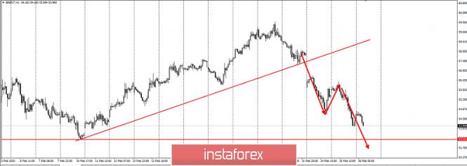 Курс валюты на 26.02.2020 analysis
