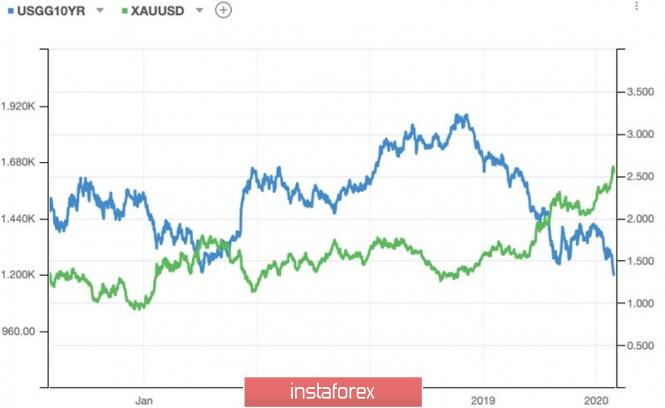 Exchange Rates 27.02.2020 analysis