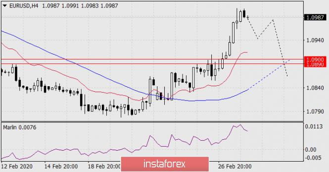 Exchange Rates 28.02.2020 analysis
