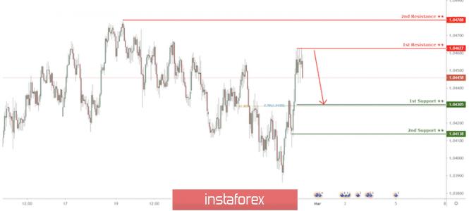 InstaForex Analytics: AUD/NZD  approaching resistance, potential drop!