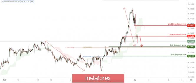 Exchange Rates 02.03.2020 analysis