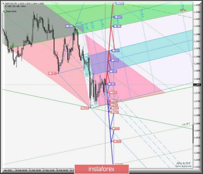 Exchange Rates 05.03.2020 analysis