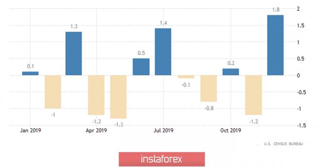 Курс валюты на 05.03.2020 analysis
