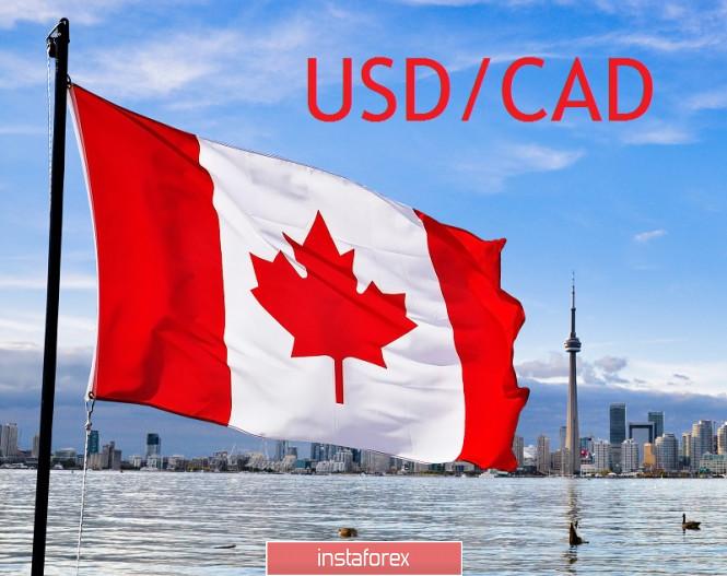 Exchange Rates 06.03.2020 analysis