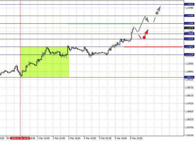 Análisis Fractal de los principales pares de divisas el 6 de marzo