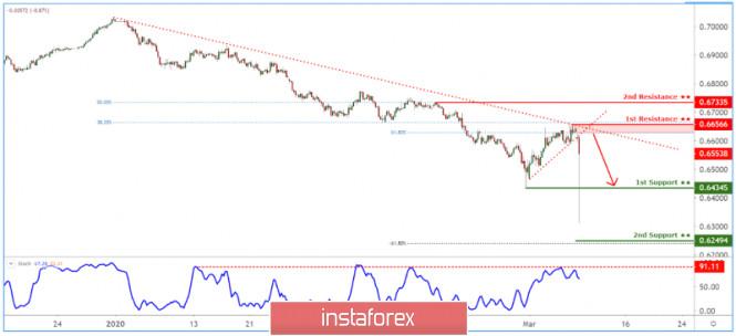 Exchange Rates 09.03.2020 analysis
