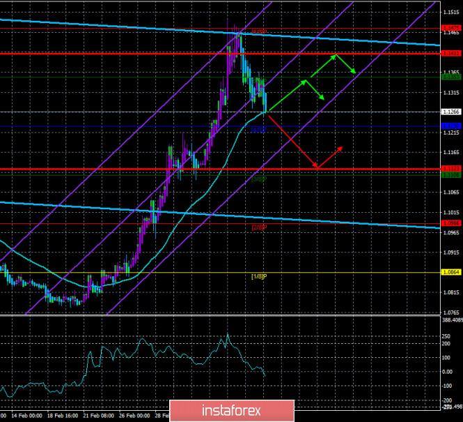 Курс валюты на 12.03.2020 analysis