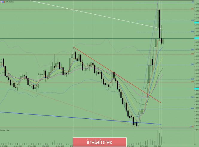 Exchange Rates 12.03.2020 analysis