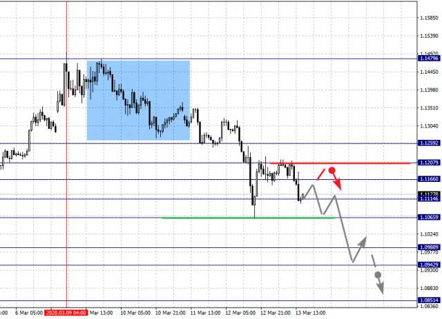 Análisis Fractal para los principales pares de divisas del 13 de marzo