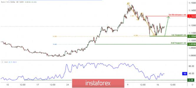 Gelombang Analisis Instaforex  - Page 23 Analytics5e7067e85e175