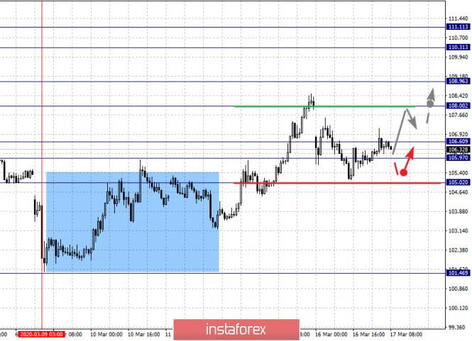 Exchange Rates 18.03.2020 analysis