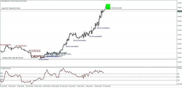 Preisbewegung von EUR/GBP für den 17. März