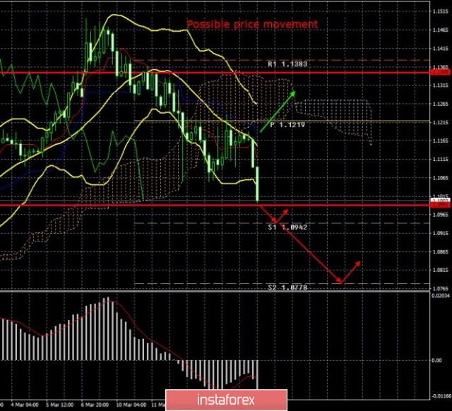 EUR/USD. Resultados del 17 de marzo. Los mercados entran en pánico nuevamente. Los primeros informes macroeconómicos en la EU para marzo mostraron un colapso completo de indicadores