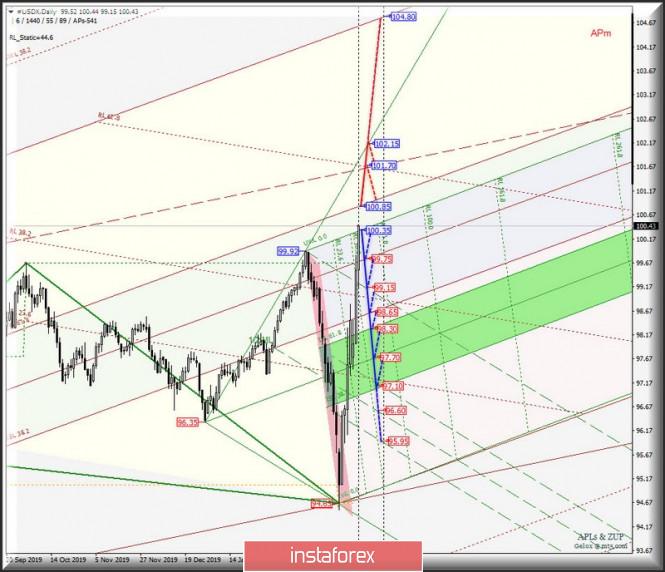 Exchange Rates 19.03.2020 analysis