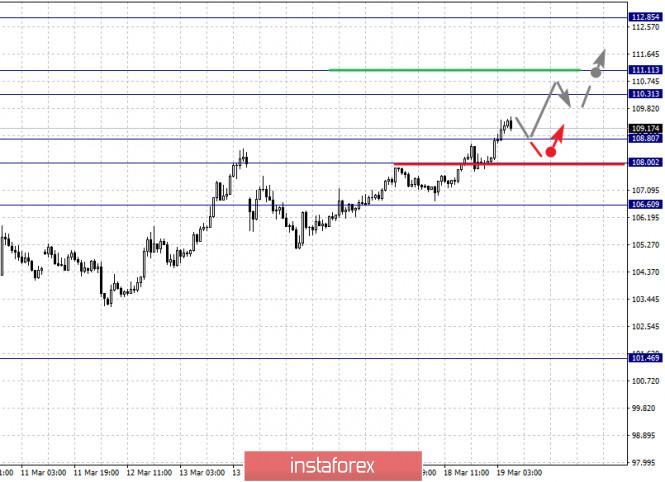 Exchange Rates 20.03.2020 analysis