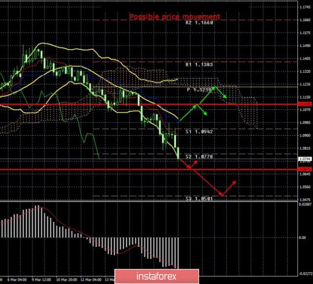 EUR / USD. 19 de marzo- El BCE respaldó la economía de la UE, pero no pudo mantener al euro de caer