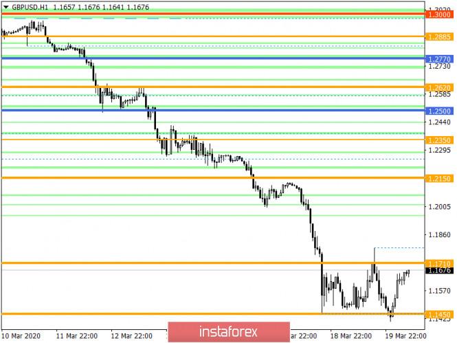 Курс валюты на 20.03.2020 analysis