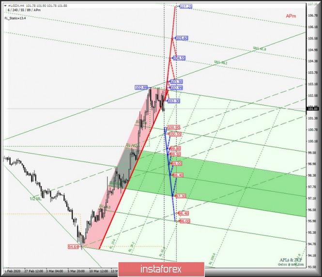 Exchange Rates 24.03.2020 analysis