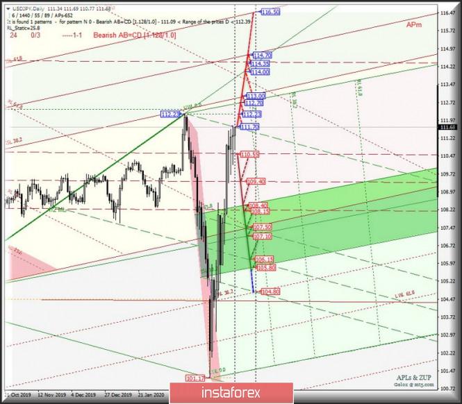 Курс валюты на 25.03.2020 analysis