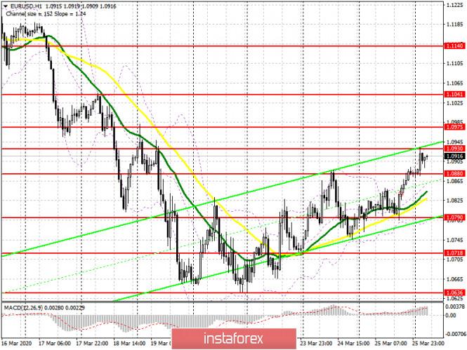 Exchange Rates 26.03.2020 analysis