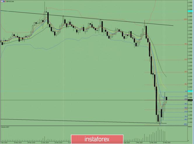 Курс валюты на 26.03.2020 analysis