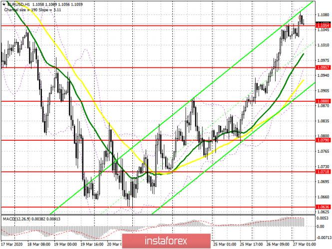 Exchange Rates 27.03.2020 analysis