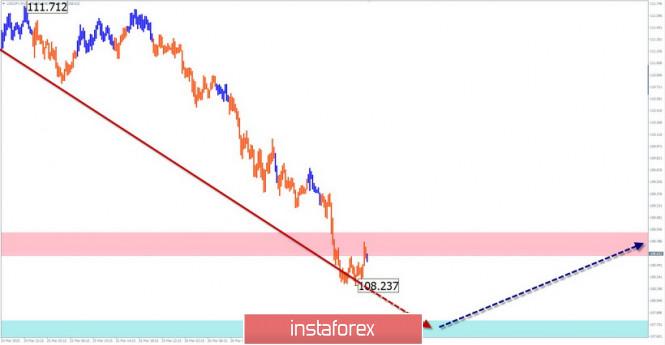 Курс валюты на 27.03.2020 analysis
