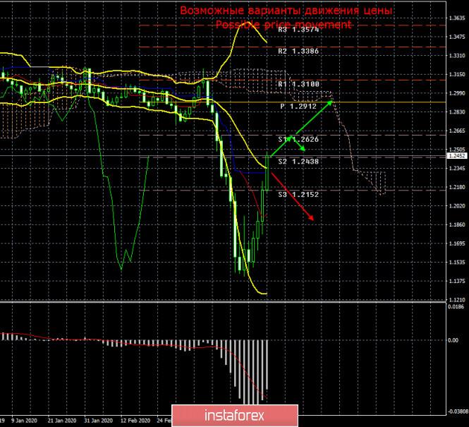 Курс валюты на 29.03.2020 analysis