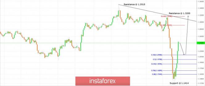 Exchange Rates 30.03.2020 analysis