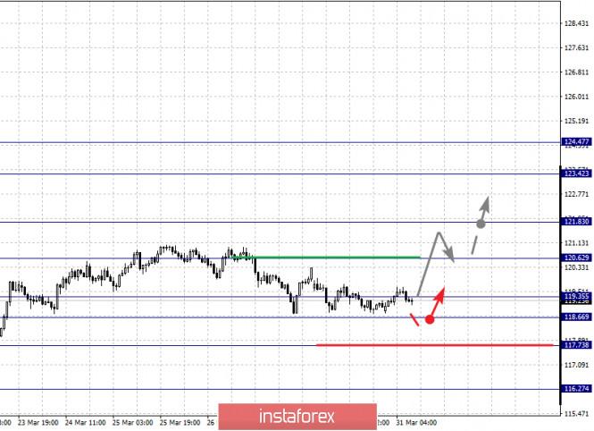 Exchange Rates 31.03.2020 analysis
