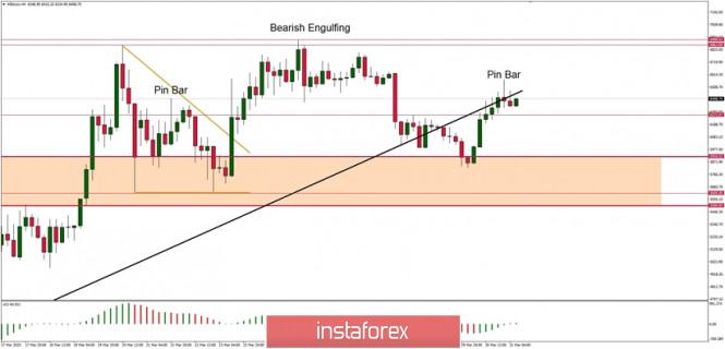 Btc Forex, BTCUSD - Admiral Markets