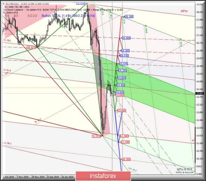 Exchange Rates 02.04.2020 analysis