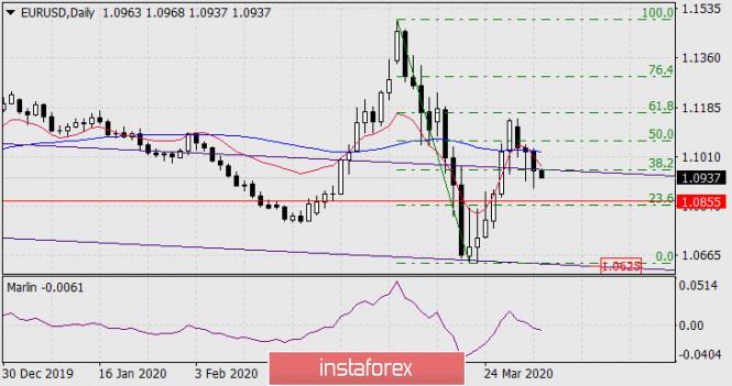Прогноз по EUR/USD на 2 апреля 2020 года