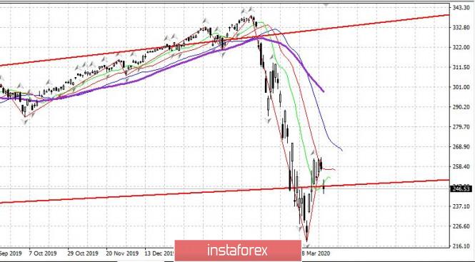 Торговый план 02.04.2020. EURUSD. Рынок США упал на росте эпидемии.…