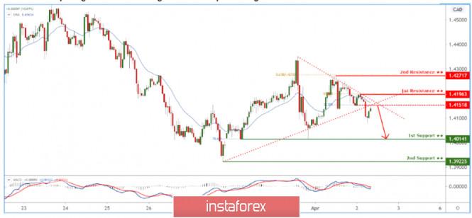 InstaForex Analytics: USDCAD pulling back to descending trendline! Drop incoming!