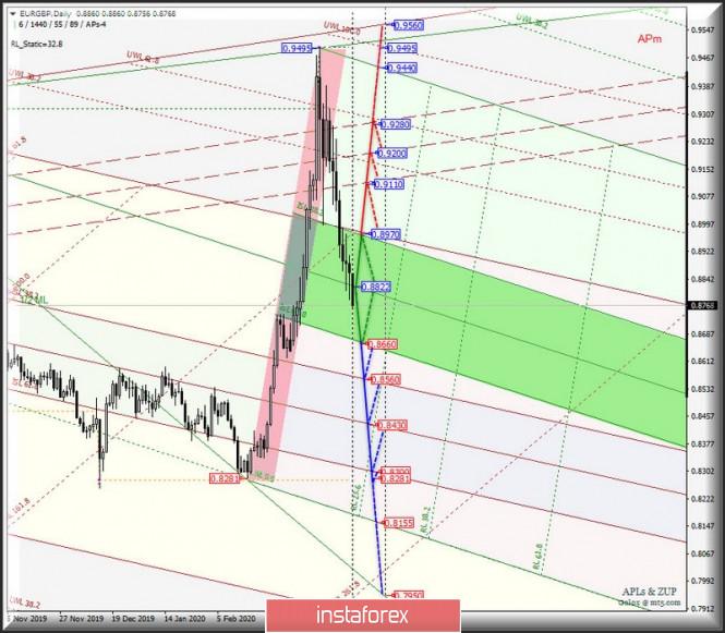 Exchange Rates 03.04.2020 analysis