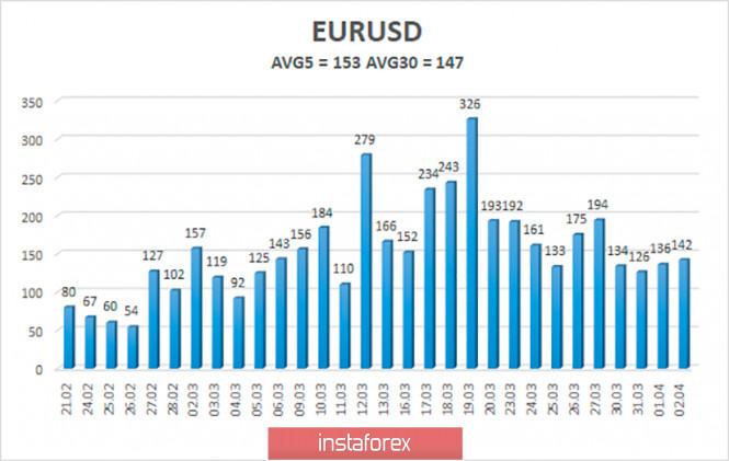 Курс валюты на 04.04.2020 analysis