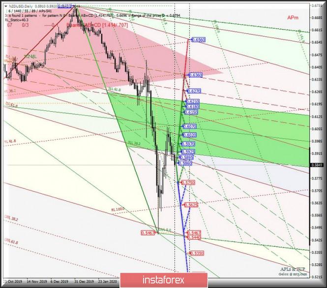 Курс валюты на 03.04.2020 analysis