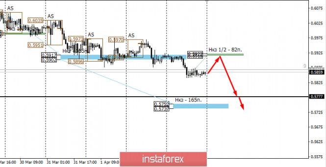 Курс валюты на 05.04.2020 analysis