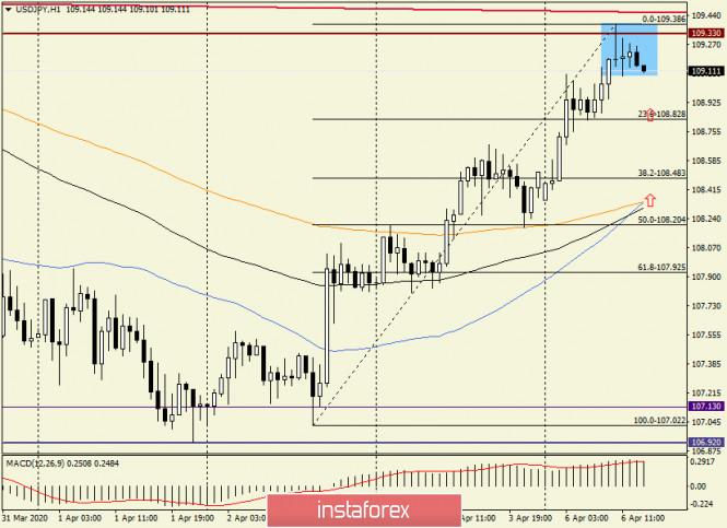 Exchange Rates 06.04.2020 analysis