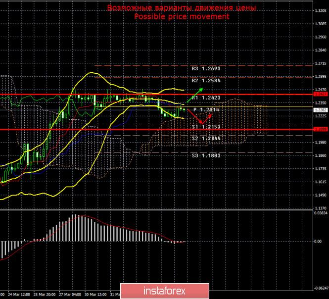 Курс валюты на 08.04.2020 analysis