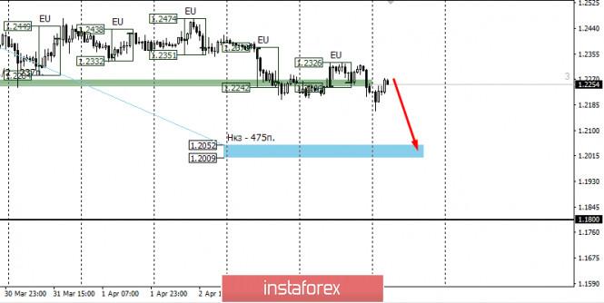 Курс валюты на 07.04.2020 analysis