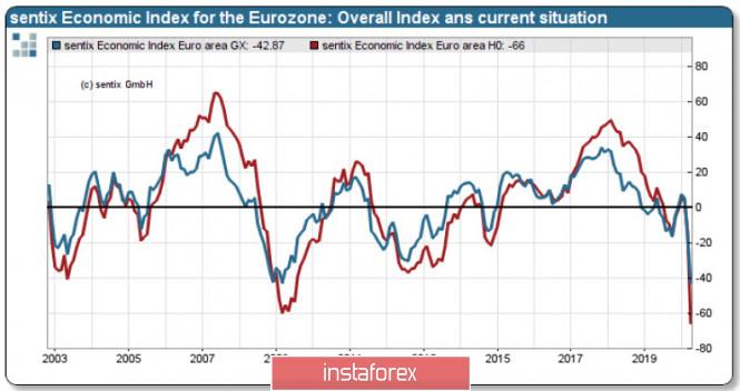 Рынки ждут позитива, но снижение паники будет недолгим…