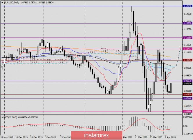 Анализ и торговые идеи по EUR/USD на 7 апреля 2020 года