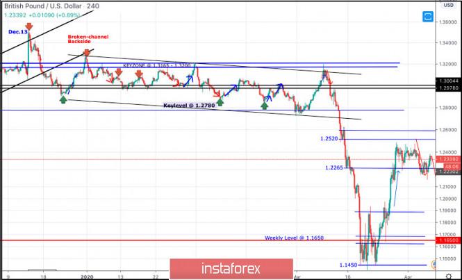 Exchange Rates 07.04.2020 analysis