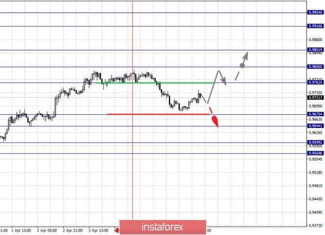 Курс валюты на 09.04.2020 analysis