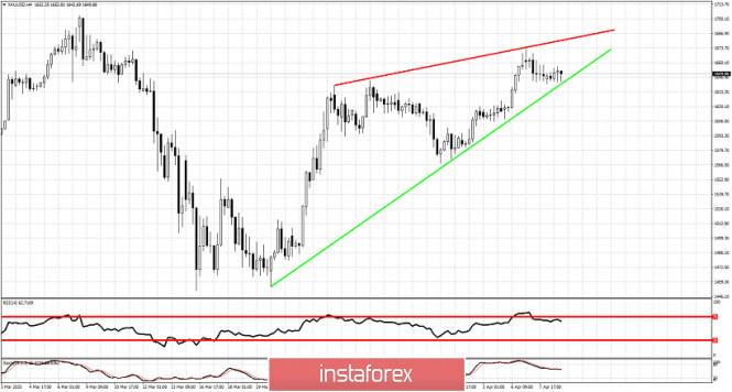 Exchange Rates 08.04.2020 analysis