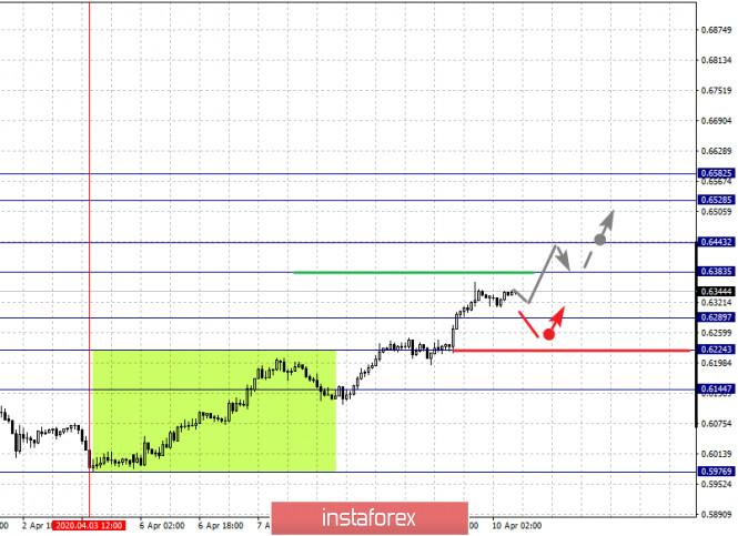 Exchange Rates 10.04.2020 analysis